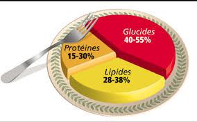 nutriment dans l'alimentation